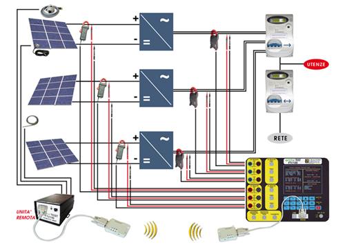 Schema Cablaggio Pannelli Fotovoltaici : Test energia progettazione impianti fotovoltaici quot chiavi